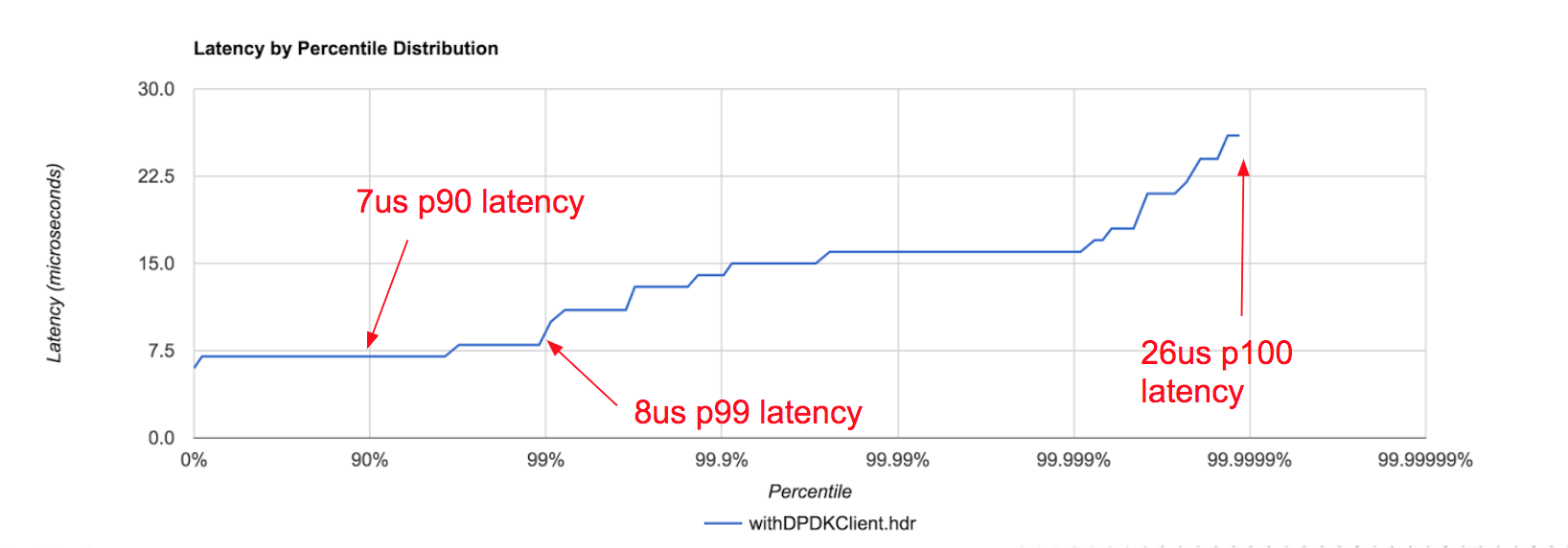 smf rpc end to end latency