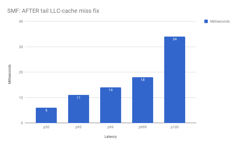 A tale of performance debugging: from 1 3X slower to 48X